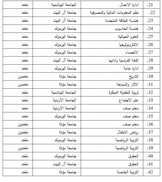 راحة روحاني منع تخصصات الأدبي Sjvbca Org